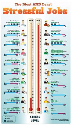 Concerned about potential stress in your future career? Check out the stress levels associated with different professions. Job Career, Career Planning, Career Advice, Future Career, Career Quiz, Career Ideas, Career Options, Career Path, Business Management