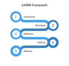 The AARRR framework consists of 5 steps. The aim is to lead people from one step to the other. This way, customers will move step-by-step from signing up for your product or service (Acquisition) to paying you for it (Revenue). Customer Behaviour, Product Development, People, Consumer Behaviour, Product Engineering, People Illustration, Folk