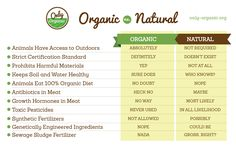 Natural is NOT the same as organic!