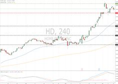 The Home Depot, Inc (HD/NYSE) 12 December 2017, 12:56 Free Forex Signals