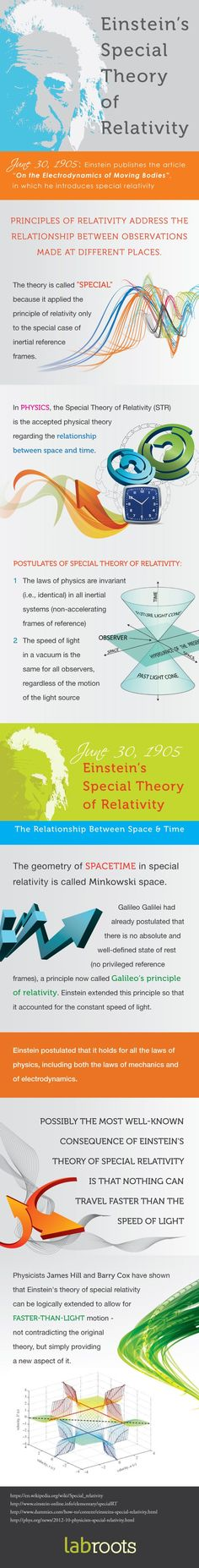 Einstein's Special Theory of Relativity Explained | LabRoots | Infographics For the Scientific and Medical Community