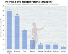 Since 2014, at least 49 deaths have been precipitated by taking a selfie. Breaking down the data behind them yields an interesting story.