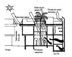 Esquema del patio árabe [T]tectonica-online