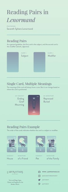 How to Read Lenormand Pairs and Combinations - Full Infographic | Tarot, divination, witchcraft, occult, mysticism, shamanism, paganism, magick, wiccan, cartomancy