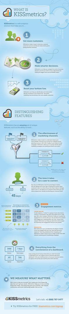 What is KISSmetrics the Infographic