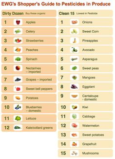 Which items should be organic?  Follow this pesticide rating...