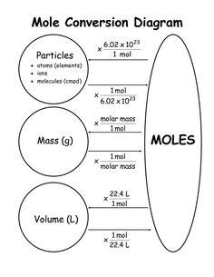 Diagrama para la conversión a moles