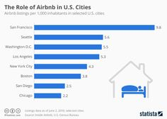 The role of Airbnb in American cities. #airbnb #sharingeconomy #usa