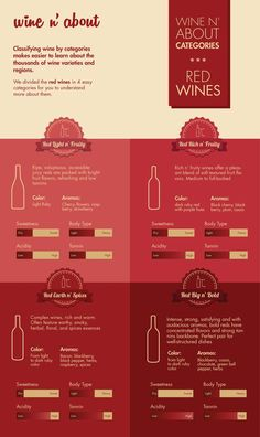 Red Wine styles