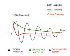 Damping-hard, light, critical
