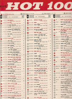 Rooftop Singers- Walk Right In #1 on Billboard Hot 100 chart Jan 26 1963