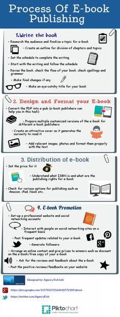 Process of #Ebook Publishing