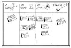 Tableau des tâches avec des post its... trouvé sur le blog de Xavier Delengaigne www.collectivitenumerique.fr