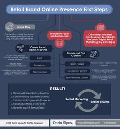 Retailers can see in this infographic what are first basic steps to create their online presence. More about successful Online marketing for Retailers is available in a book Digital Retail Marketing by Dario Sipos. Marketing Process, Marketing Plan, Content Marketing, Online Marketing, Digital Retail, Digital Marketing Strategist, Digital Strategy, Brand Story, Online Work