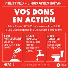 Grâce à votre générosité, Oxfam a pu venir en aide à près de 550 000 personnes durant les trois mois qui ont suivi le passage dévastateur du typhon Haiyan aux Philippines. Ces personnes sinistrées ont pu recevoir une aide d'urgence et un soutien à long terme pour recouvrer leurs moyens de subsistance. Plus d'infos sur www.oxfam.org/typhon-haiyan