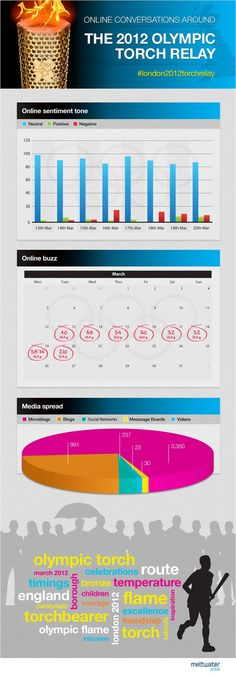 London 2012 Olympic Torch Relay Infographic