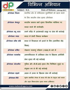 Gernal Knowledge, General Knowledge Facts, Hindi Language Learning, Physics And Mathematics, India Facts, Intresting Facts, Civil Service, Natural Health Tips, English Study