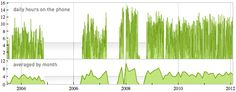 Stephen Wolfram: Daily hours on the phone and monthly hours on the phone