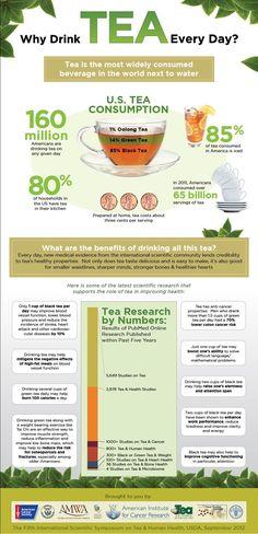 Tea Infographic http://stores.ebay.com/nutritionalwellnessstore