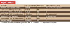 Сваког од нас држава задужила 2.824 евра - http://www.vaseljenska.com/ekonomija/svakog-od-nas-drzava-zaduzila-2-824-evra/