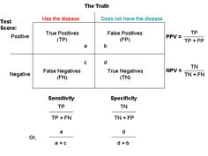 Validity of Screening Test - in regards to the sensitivity and specificity 2x2 table, it is used to statistically distinguish between who has a disease and who does not.