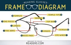 Learn the glasses frame parts and terminology of your reading glasses and eyeglasses. The first step in finding a perfect pair of readers is knowing how they work! Parts Of Eyeglasses, Glasses Frames, Eye Glasses, Eye Facts, Eyewear Trends, Medical Information, Optical Shop, Health Facts, Reading Glasses