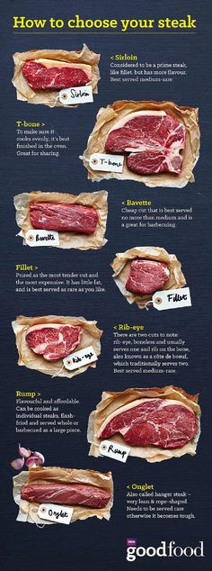 Choose the right type of steak for your recipe.