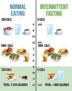 7 Ways to Stop Food Cravings Naturally To Lose Weight is part of Intermittent fasting diet - Diet Ketogenik, Week Diet, 2 Week Detox, Diets For Beginners, Keto Meal Plan, 1000 Calorie Meal Plan, 1200 Calorie Diet, Healthy Diet Plans, Meal Prep