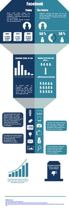 Infographic: Facebook users now and in future