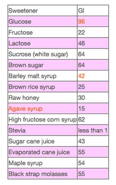 Glycemic Index for sweeteners