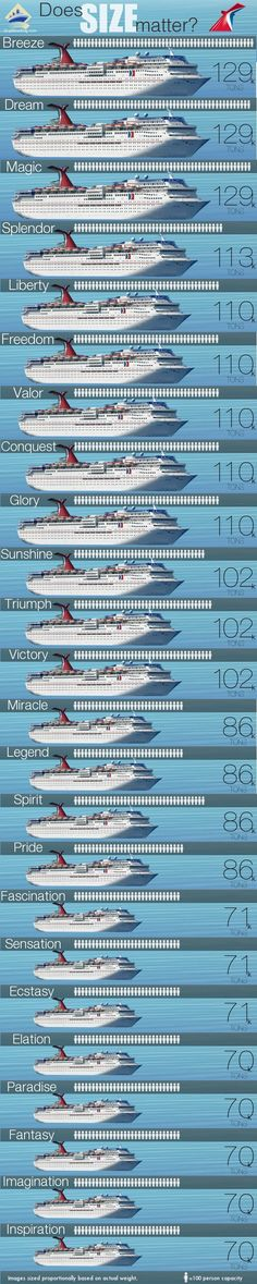 Size Matters - Carnival Cruise Ships Size Comparison. Check out more #cruise stats like Ship Cost, Year Built, & More! http://blog.shipmateapp.com/carnival-ships-size/
