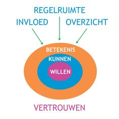 De randvoorwaarden voor het stimuleren van Eigenaarschap (model).