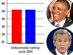 In the latest CNN/ORC International poll, 51 percent of Americans said they viewed Preside...