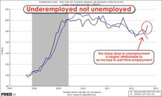 Unemployment has dropped because part time employment is soaring ...