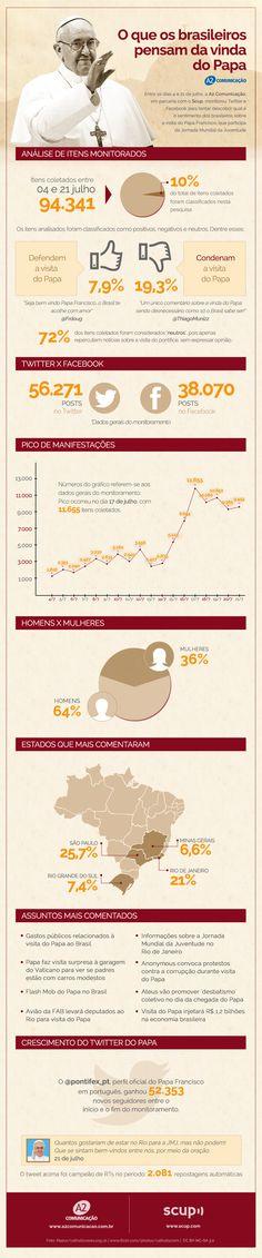 Monitoramento de redes sociais da a2 comunicação mostra a repercussão da vinda do Papa Francisco ao Brasil.