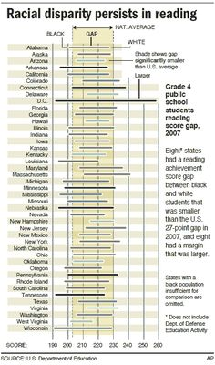 Black-white education gap persists, even with improvement in reading and math scores.