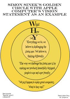 """Graphic example of Simon Sinek's """"Golden Circle"""" using Apple Computer's vision statement as an example (based on episode 21 of the podcast """"Rough Draft""""). Change Management, Business Management, Business Planning, Business Tips, Change Leadership, Leadership Quotes, Kaizen, Vision Statement, Instructional Design"""
