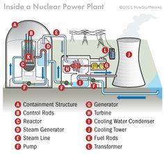 Nuclear Engineering, Nuclear Physics, Chemical Engineering, Nuclear Technology, Petroleum Engineering, Science Chemistry, Teaching Science, Earth Science, Nuclear Energy
