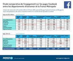 etude_comparative_facebook_france_dom