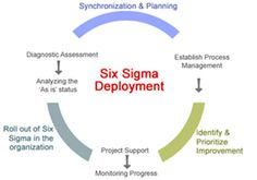 Advance Innovation Group provide six sigma green belt certifications and PMP training in Noida. lean six sigma has become more popular that six sigma certifications, and if you are interested, rush to the nearest centre of AIG and get yourself enrolled today, just for a better tomorrow!