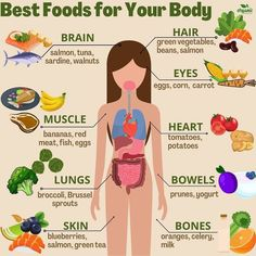"""Polubienia: 4,925, komentarze: 40 – Nutrition Guide (@nutritionstutorial) na Instagramie: """"Follow @skinnytutorial for the best health, fitness & nutrition tips. - It is vital to have…"""""""