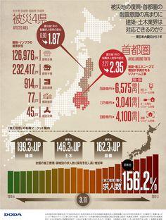 by DODA #japanese infographics  被災地の復興・首都圏の耐震意識の高まりに建築・土木業界は対応できるのか?