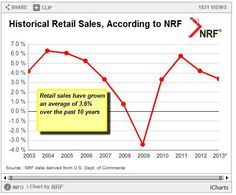 NRF Forecasts 3.4% Increase in #Retail #Sales for 2013.  #retaildetail #retailers