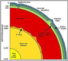 Quick review of both the layers of the Earth and plate boundaries
