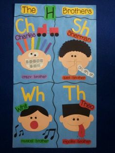 """The """"H"""" Brothers - Ch, Sh, Wh, Th via Mrs. Palmer's Kindergarten Class - maybe add """"Phil"""" for Ph? Phonics Reading, Teaching Phonics, Phonics Activities, Teaching Reading, Guided Reading, Teaching Aids, Reading Activities, Kindergarten Language Arts, Teaching Language Arts"""