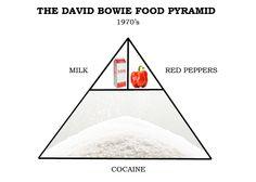 David Bowie Food Pyramid 1970's