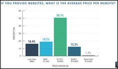 Small & Medium Sized Businesses (SMB) : 51% of websites for small businesses are priced between $1,500 - $4,000, as per the HubShout report.