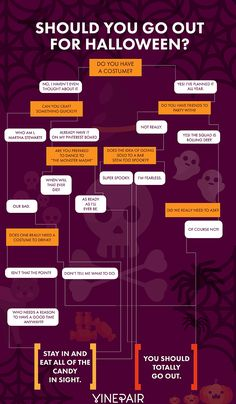FLOWCHART: Should You Go Out On Halloween
