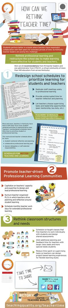 Educational infographic & data visualisation Elementary Montessori Education Infographic Infographic Description Rethinking Teacher Time Infographic – e-Learning Infographics – Infographic Source – Teacher Organization, Teacher Tools, Teacher Resources, School Leadership, Educational Leadership, Educational Technology, Professional Learning Communities, Professional Development, Teaching Strategies