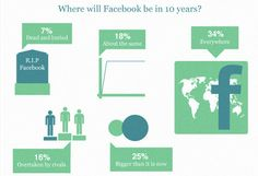 Facebook in zehn Jahren Infografik